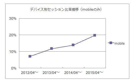 セッション比率推移2015グラフ