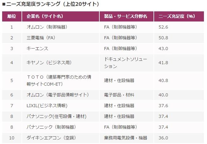 b2bsite_ranking_2016